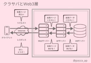 クラサバとWeb3層