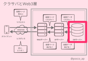 DBサーバー